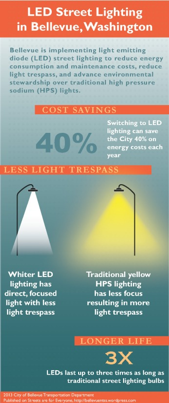 LED Infographic2_2_2